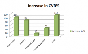 Tasso di conversione nei video per settore